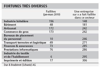 Nombre record de faillites en Suisse