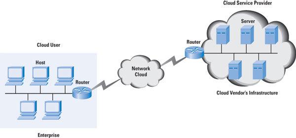 Cloud Computing : Changement de paradigme en vue ?
