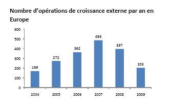 Les opérations de croissance externe menées en 2009 ne font pas le compte