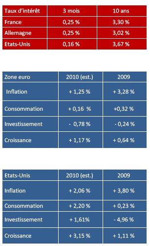 Tragédie grecque, crise de l'euro (Tocqueville Finance)