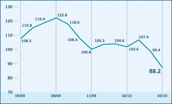 L'Indice de confiance des investisseurs baisse de 99,4 à 88,2 points en mai