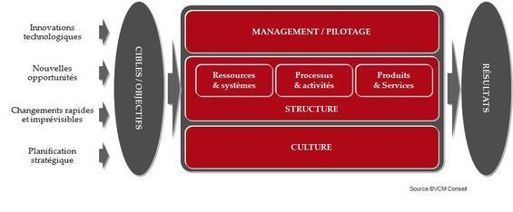 Le pilotage de la performance : essai de définition