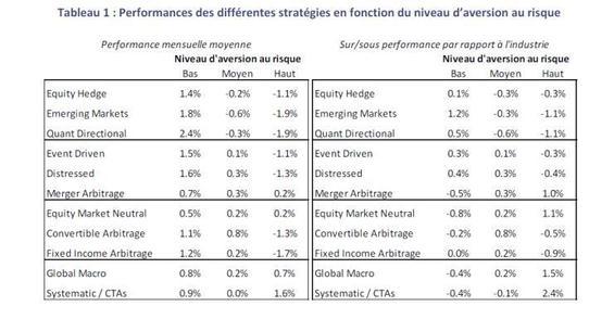 Quelles stratégies favoriser dans un contexte d'aversion au risque élevée ?