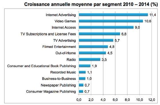 Plus d'un Français sur quatre sur l'Internet mobile en 2014, 11e enquête mondiale sur l'industrie des loisirs et des médias
