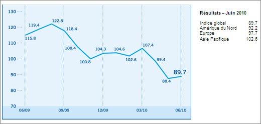 L'Indice de confiance des investisseurs augmente légèrement de 88,4 à 89,7 points en juin