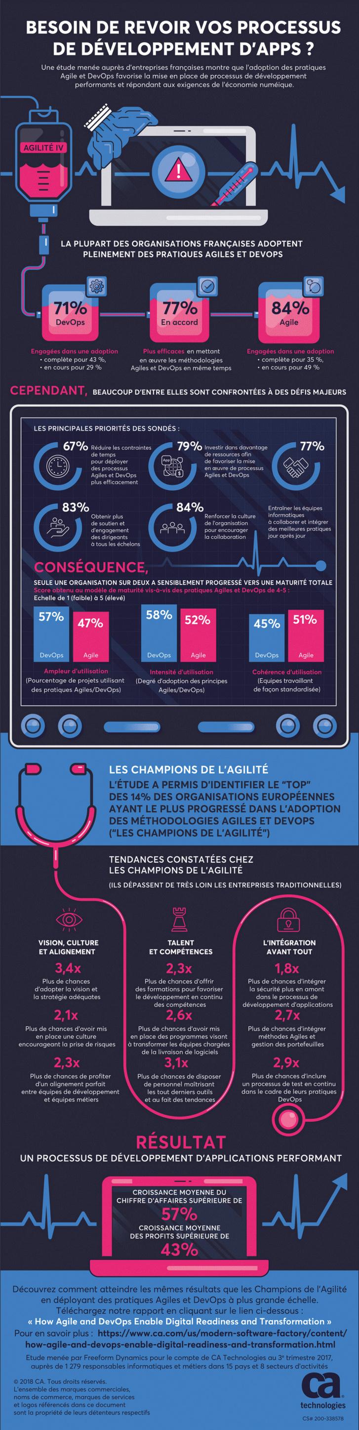 Les méthodologies Agiles et DevOps irriguent majoritairement les entreprises françaises selon une étude de CA Technologies