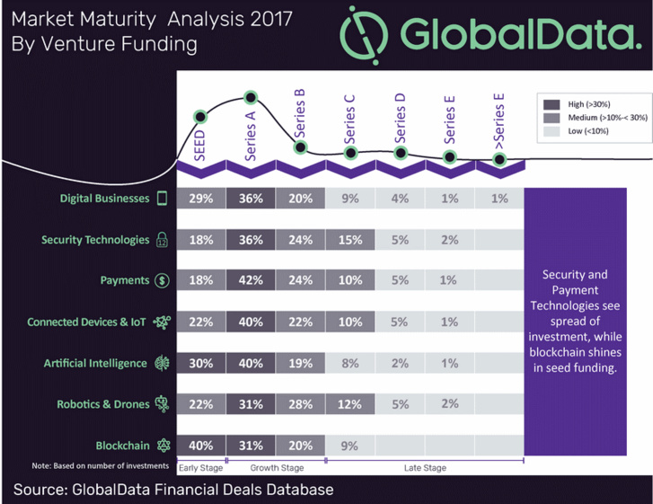 Blockchain technology shines in early stage global venture funding rounds during 2017, says GlobalData