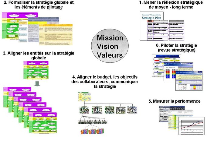 Balanced Scorecard : le constat du club Balanced Scorecard France (1)