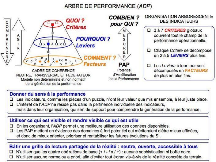 Transformer le management de la performance