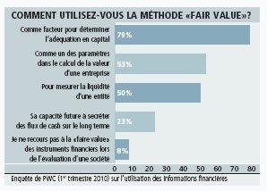 La plupart des investisseurs penchent pour IFRS/IASB
