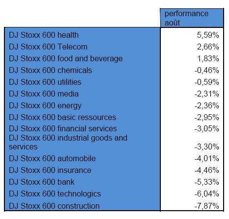 Août 2010 : Retour des incertitudes (IG Markets)