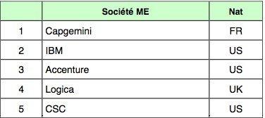 Figure 1 : Top 5 du Conseil en IT et Management en 2009