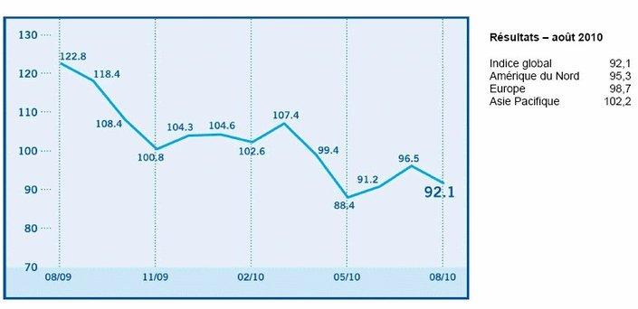 L'Indice de confiance des investisseurs baisse de 96,5 à 92,1 points en août (State Street)