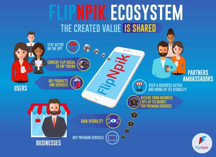 FlipNpik Announces ICO Presale 30% Bonus for Early Birds