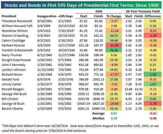 Les 595 jours d'Obama