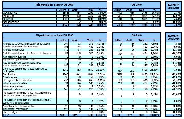 Eté 2010 : Météo favorable aux entreprises et recul des défaillances