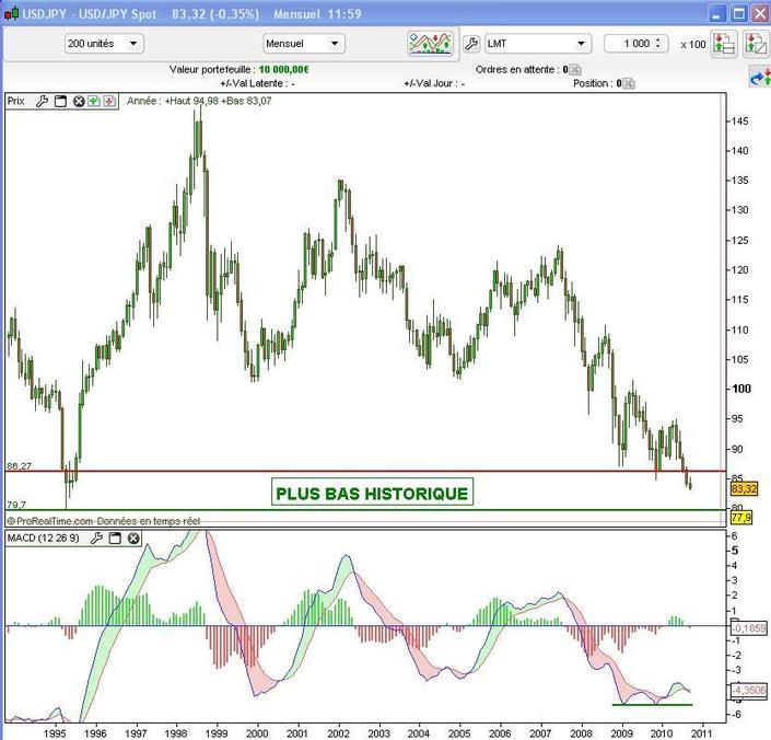 La paire USD/JPY, l'indicateur avancé le plus fiable des marchés financiers ? (IG Markets)