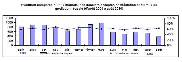 Médiation du crédit aux entreprises : rapport d'activité au 31 août 2010