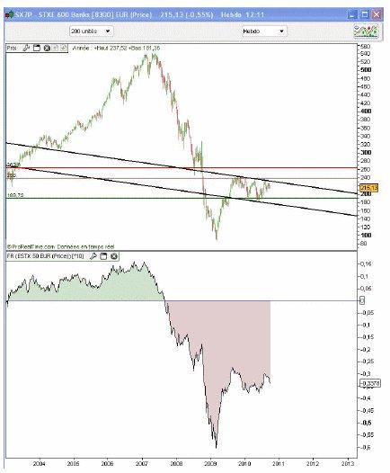 Diagnostic des marchés actions à moyen et long terme