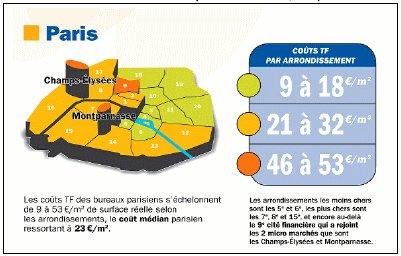Immobilier de bureau : hausse de 40% du coût réel de taxe foncière 2010/2008 sur Paris