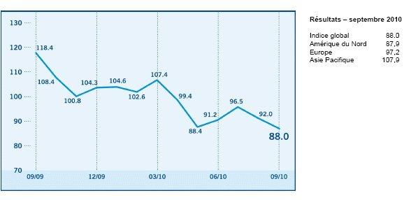 L'Indice de confiance des investisseurs baisse de 92 à 88 points en septembre