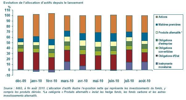 Revue de marché mensuelle sept.2010 (M&G)