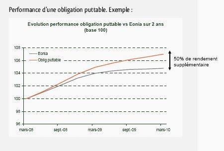 Les obligations puttables : un rendement progressif en fonction de la fidélité