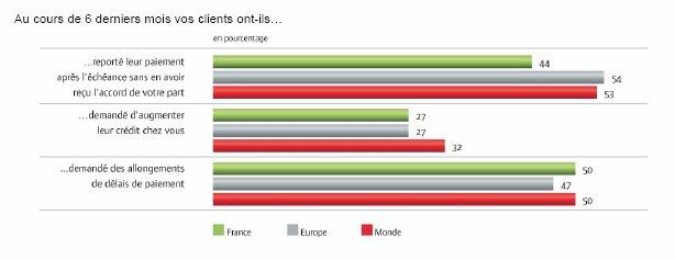 Baromètre Atradius des pratiques de paiement (sept. 2010)