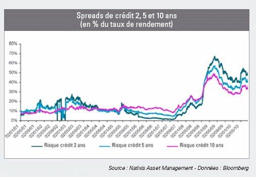 Pourquoi s'intéresser aujourd'hui au marché du crédit ? (Natixis)