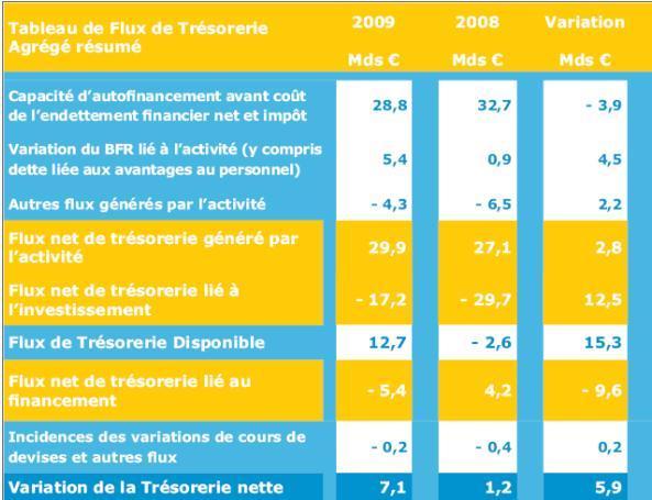 65% des sociétés cotées, hors CAC 40, ont amélioré leur trésorerie en 2009