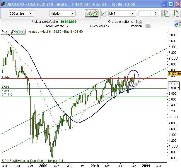 Le DAX 30 donne, seul pour le moment, un signal haussier de long terme (IK Markets)