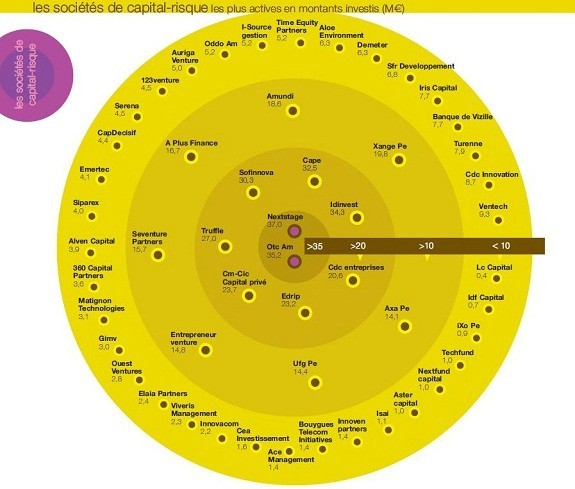 L'indicateur Chausson Finance (1er semestre 2010)
