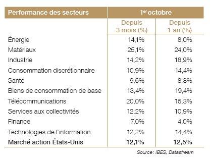 Stratégie d'investissement (Société Générale Private Banking)