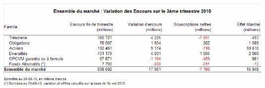 Evolution de la gestion collective française au 3ème trimestre 2010