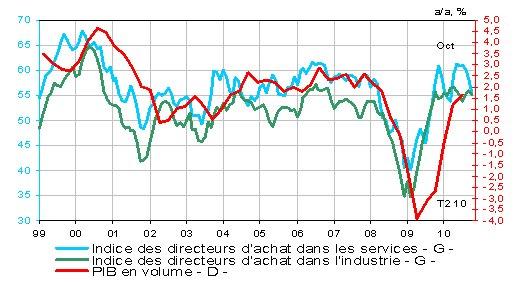 Avant les grèves, les chefs d'entreprise français étaient sur un nuage…
