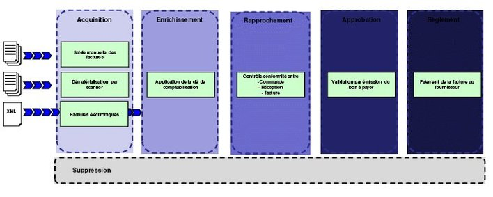 Comment rendre mon centre de services partagés (CSP) utile à l'entreprise...