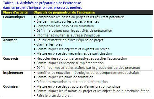 Comment se préparer aux projets de BPM (Dossier Gartner)