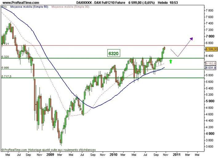 La création monétaire et les taux d'intérêt, les facteurs dominants des marchés actions