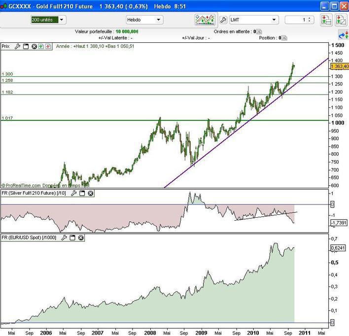 La force de l'once d'Or sur les marchés financiers doit être nuancée (IG Markets)