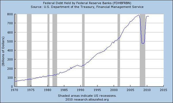 L'expansionnisme monétaire au secours de l'expansionnisme budgétaire