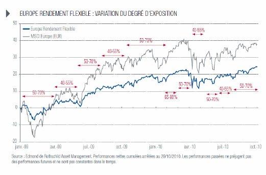 Rendement et flexibilité : les atouts pour performer dans un contexte de croissance modérée