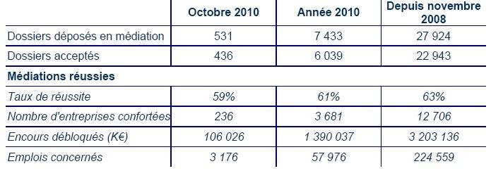 Rapport d'activité de la Médiation du crédit aux entreprises au 31 octobre 2010