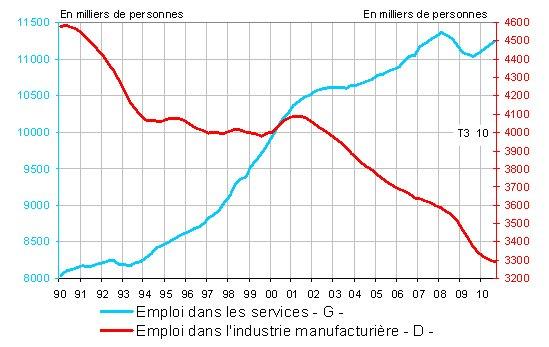 France : l'emploi reste désespérément mou