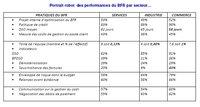 Performance du cash dans les grandes entreprises françaises