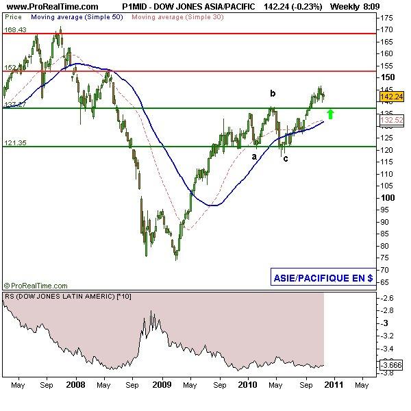Le match Amérique Latine/Asie émergente sur les marchés actions (IG Markets)