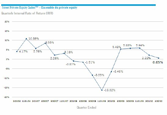 Indice Private Equity (2e TRI 2010) par State Street