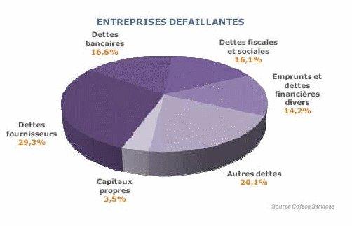 Défaillances et Créations d'entreprises : un début de 4ème trimestre encourageant