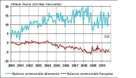 Vers un déficit extérieur français de 50 milliards d'euros en 2010