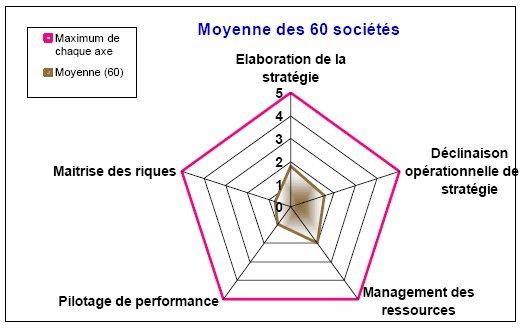 La maturité des entreprises en matière de gouvernance ne dépasse pas 2 sur 5 quel que soit le critère