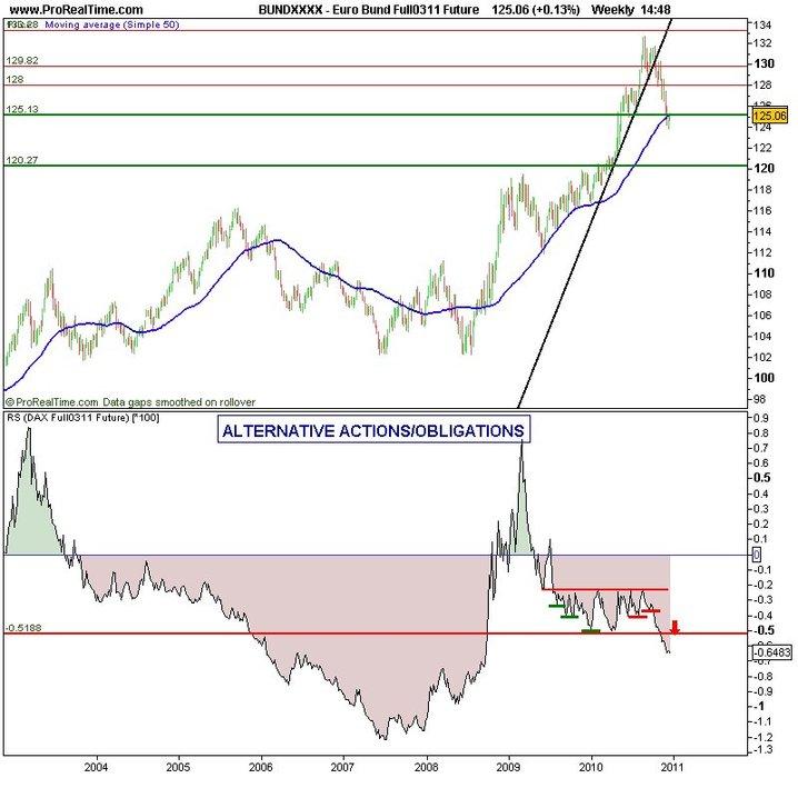 Les marchés actions sont structurellement haussiers et devraient le rester au premier trimestre 2011 (IG Markets)